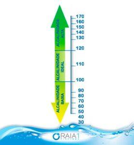 alcalinidade total da piscina