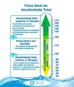 escala de alcalinidade da piscina