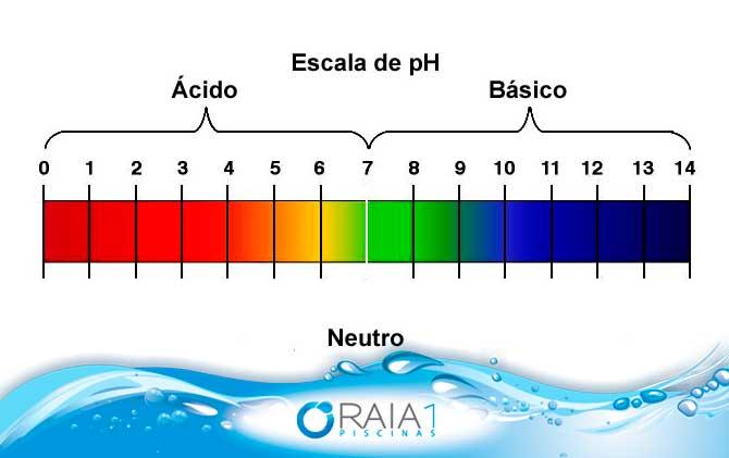 escala do ph da piscina