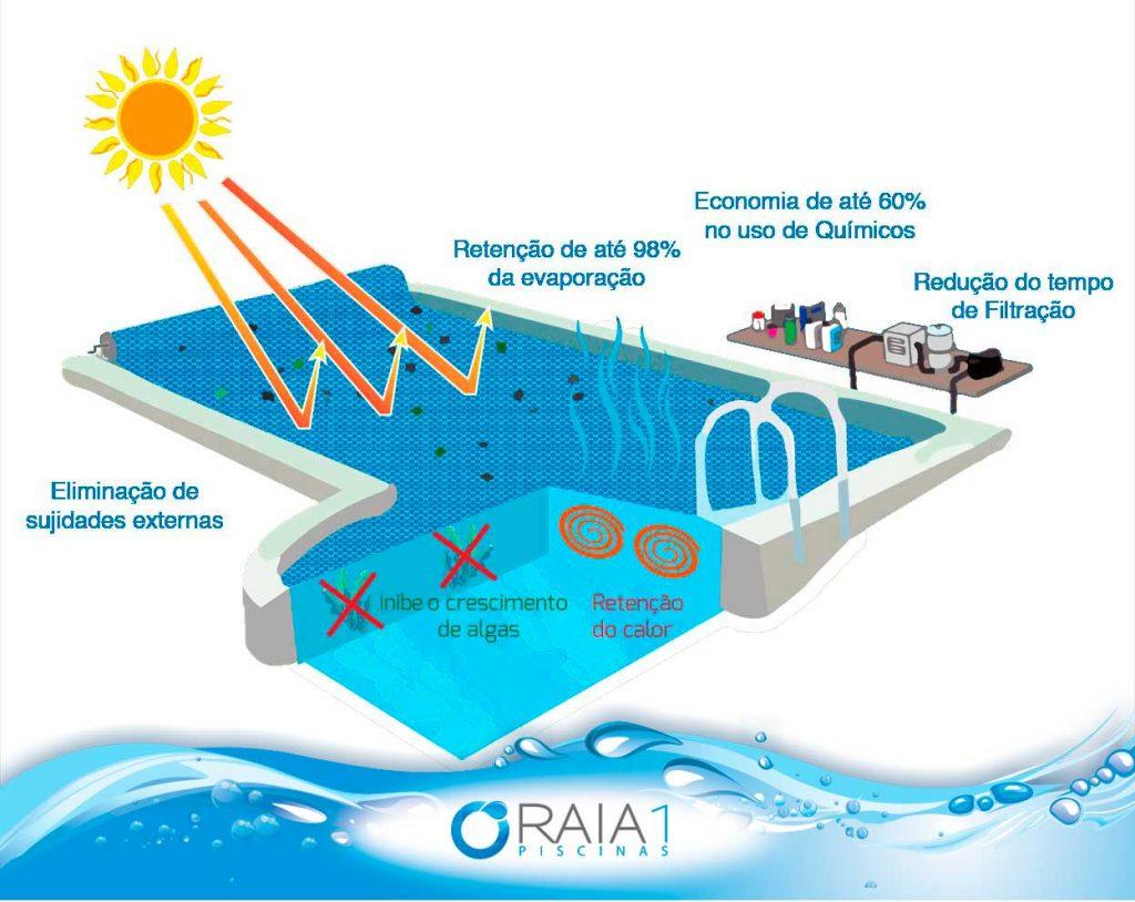 capa termica para piscinas